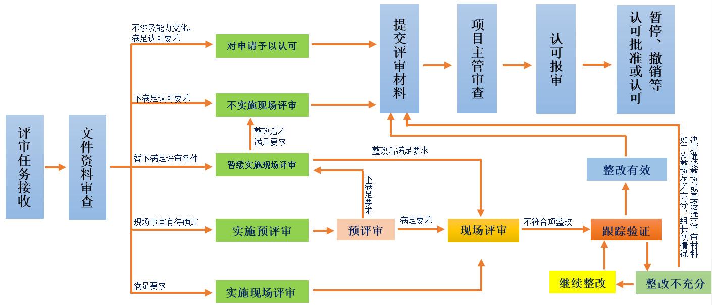 评审流程-横版.jpg