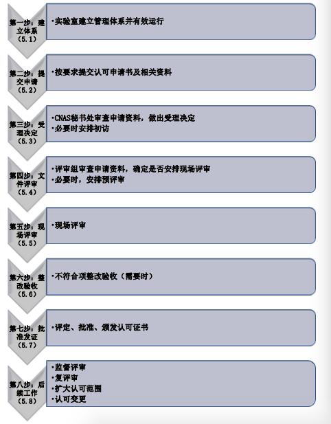 认可流程.png